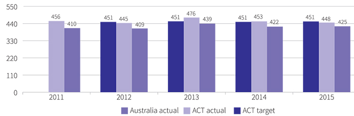 Figure showing mean achievement score of Aboriginal and Torres Strait Islander year 5 public school students, in reading, 2011 to 2015