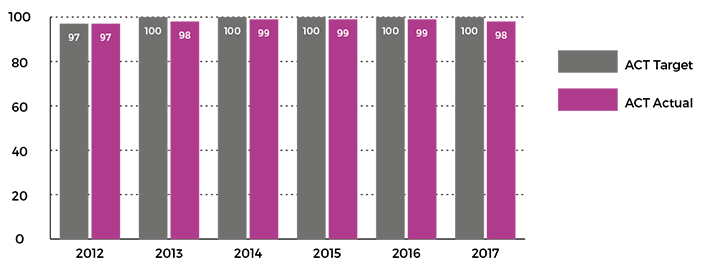Figure showing individual Learning Plans completed for students in specialist and mainstream schools who access disability education services, 2012 to 2017