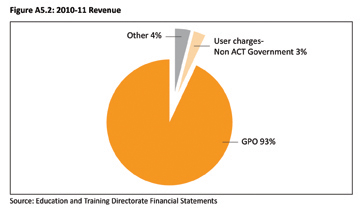 Figure A5.2: 2010-11 Revenue