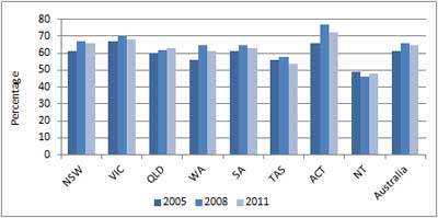 Figure A9.6: Percentage of year 10 students attaining the proficient standard by jurisdiction in 2005, 2008 and 2011