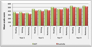 Graph showing the Mean scale scores of Aboriginal and Torres Strait Islander students in reading, writing and numeracy for years 3, 5, 7 and 9 in the ACT and Australia for NAPLAN in 2012.