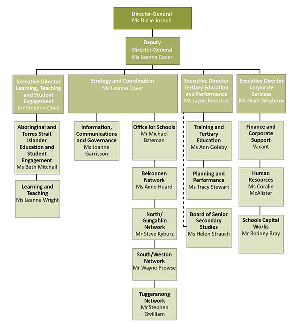 Chart showing the Directorate's organisational structure at 30 June 2013.