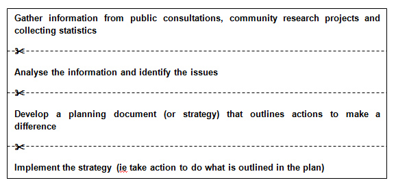 4 step public consultation process: 1. Gather information from public consultations, community research projects and collecting statistics; 2. analyse the information and identify the issues; 3. Develop a planning document (or strategy) that outlines actions to make a difference; 4. Implement the strategy (ie take action to do what is outlines in the plan).