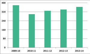 Graph showing number of participants accessing the Employee Assistance Program, 2009-10 to 2013-14