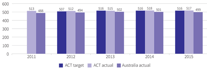 Figure showing mean achievement score of all year 5 public school students in reading in NAPLAN, 2011 to 2015