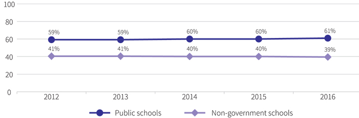Figure showing the proportion of school enrolments, 2012 to 2016