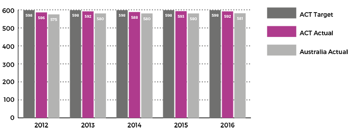 Figure showing mean achievement score of all Year 9 public school students in reading in NAPLAN, 2012 to 2016