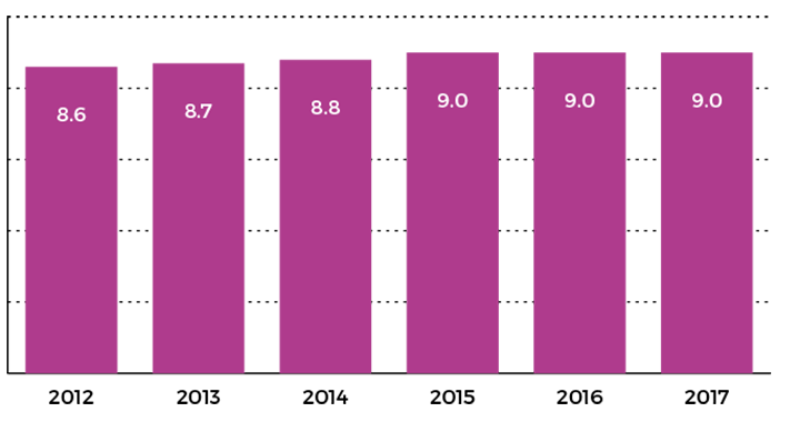 Figure showing average number of years of employment with the Directorate, 2012 to 2017