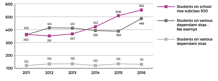 Figure showing full fee paying and fee-exempt international students in public schools, 2011 to 2016