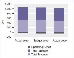 Operating deficit