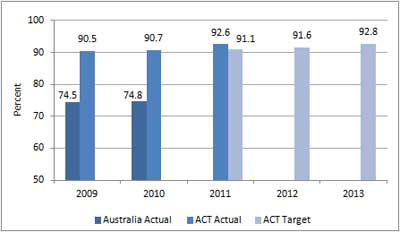 Figure A8.5: Percentage of public school year 12 graduates studying or employed six months after completing year 12