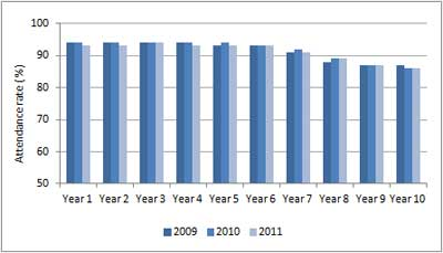 Figure A9.7: Student attendance rates, 2009 to 2011