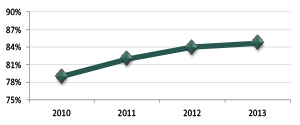 Graph showing proportion of teachers and school leaders modelling innovative practice, 2010 to 2013