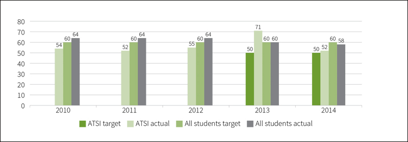 Figure B2.8: Percentage of year 12 students who received a nationally recognised vocational qualification, 2010 to 2014