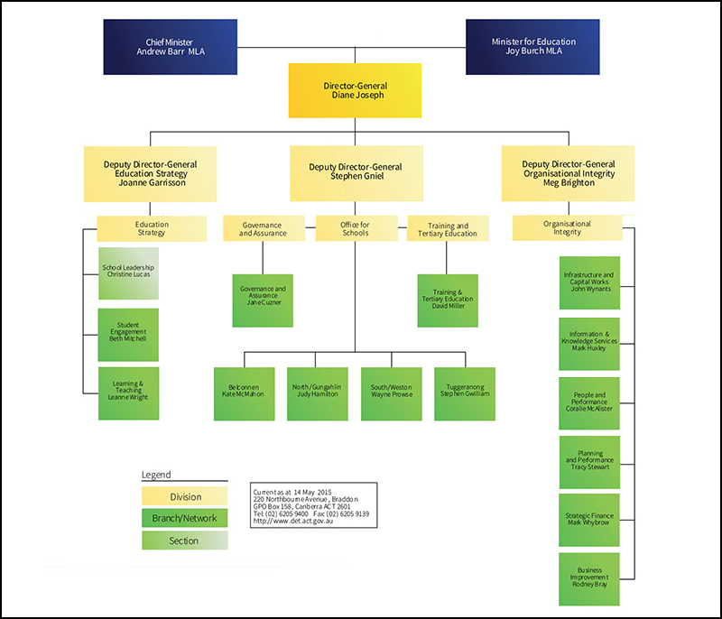 Diagram showing the Directorate's organisational structure as at 14 May 2015