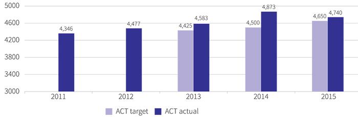 Figure showing the number of enrolments in preschool in public schools, 2011 to 2015