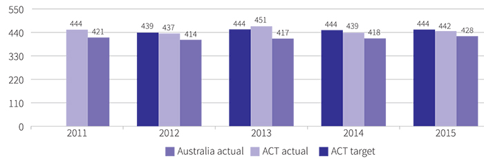 Figure showing mean achievement score of Aboriginal and Torres Strait Islander year 5 public school students, in numeracy, 2011 to 2015