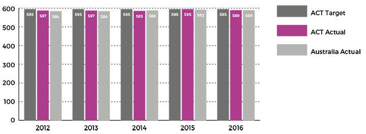 Figure showing mean achievement score of all Year 9 public school students in numeracy in NAPLAN, 2012 to 2016
