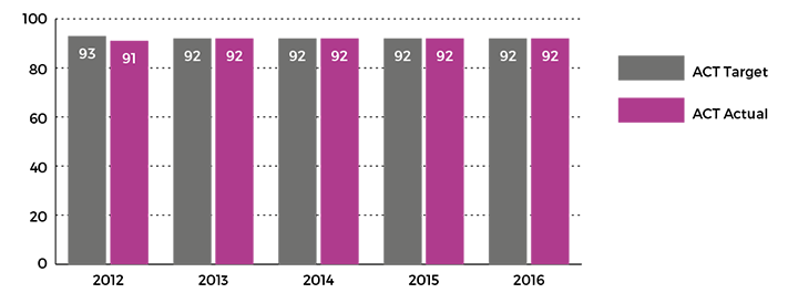 Figure showing attendance rate of public school students Years 1 to 10, 2012 to 2016