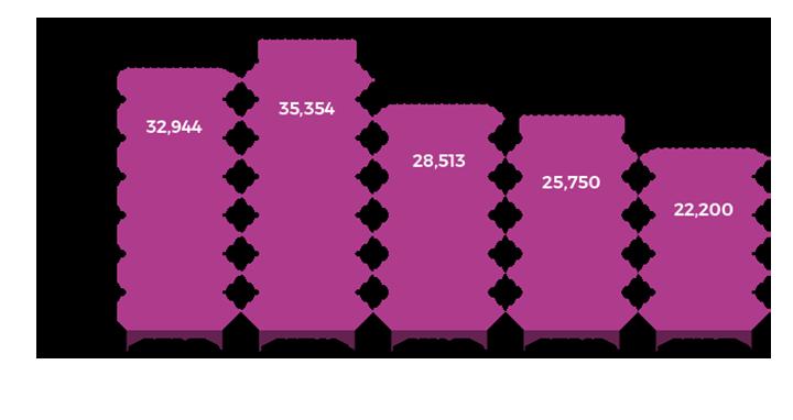 Figure showing school portfolio carbon emissions, 2012-13 to 2016-17