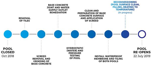 Erindale Pool Repair Timeline - Recommissioning