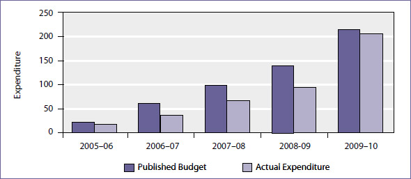 Capital expenditure (millions), 2005–06 to 2009–10