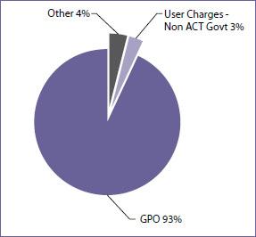 Revenue, 2009 -10