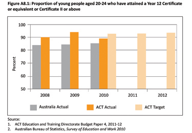 Figure A8.1: Proportion of young people aged 20-24 who have attained a Year 12 Certificate or equivalent or Certificate II or above