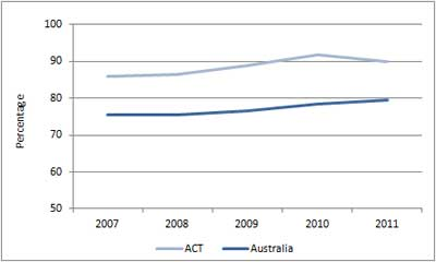 Figure A9.8: Apparent retention rate of ACT and Australian students, 2007 to 2011
