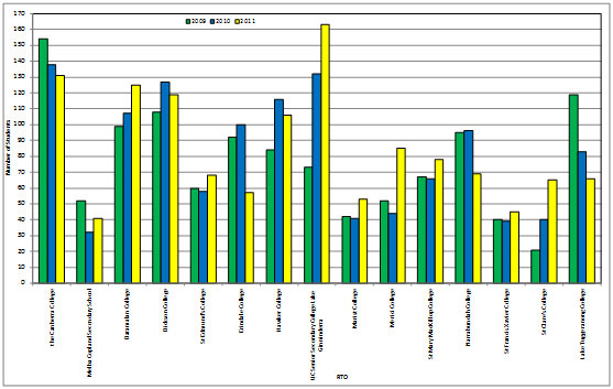 Graph showing the number of students receiving vocational certificates by college and year level from 2009 to 2011.