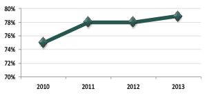Graph showing proportion of teachers and school leaders participating in decision-making, 2010 to 2013