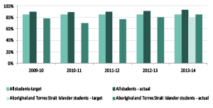 Graph showing percentage of year 10 students who proceed to secondary college education