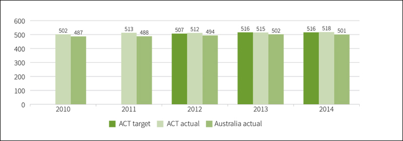 Figure B2.1: Mean achievement score of all year 5 public school students in reading in NAPLAN, 2010 to 2014