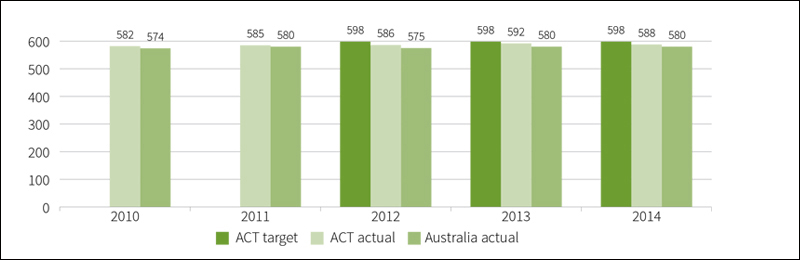 Figure B2.2: Mean achievement score of all year 9 public school students in reading in NAPLAN, 2010 to 2014