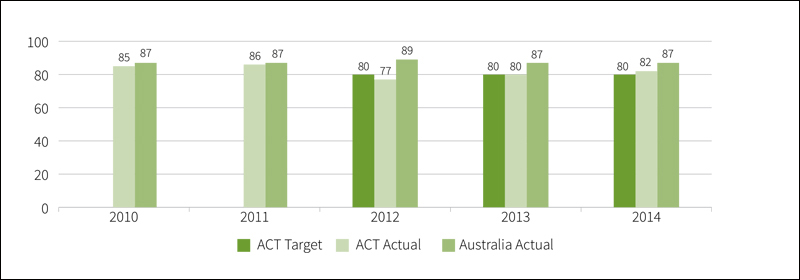 Figure B2.9: Percentage of apprentices satisfied with their training under Australian Apprenticeships, 2010 to 2014