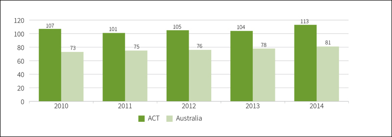 Figure showing apparent retention rate from year 7 to year 12, public school students, ACT and Australia, 2010 to 2014