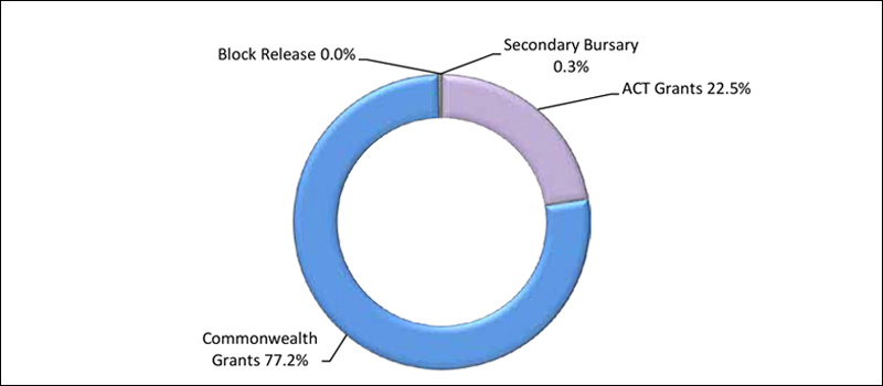 Figure C1.5: Sources of Territorial revenue