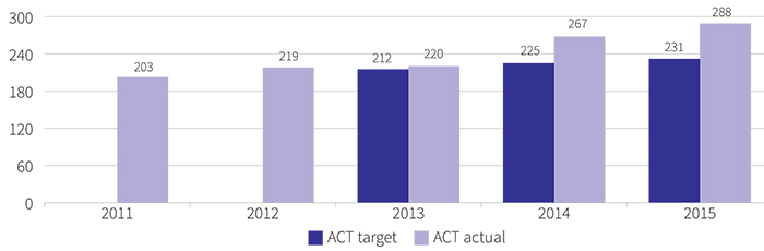 Figure showing number of enrolments of Aboriginal and Torres Strait Islander students in preschool in public schools, 2011 to 2015