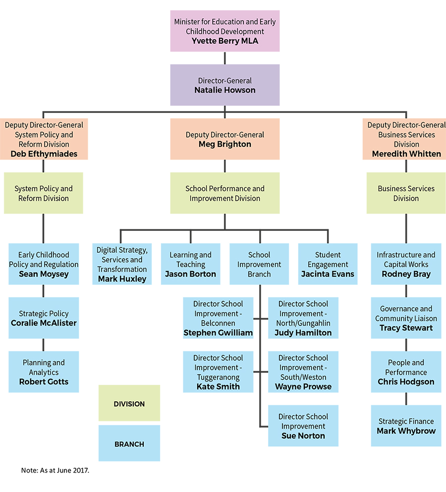 The image shows a chart of the organisational structure of the ACT Education Directorate as at 30 June 2017. If you would like assistance with accessing the contents of chart please contact (02) 6205 4674.