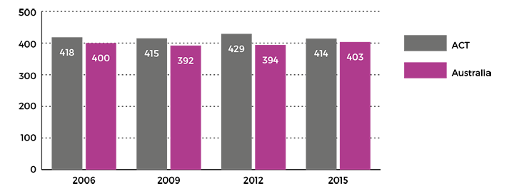 Figure showing mean achievement score of ACT and Australian Year 10 students in NAP SL, 2006 to 2015