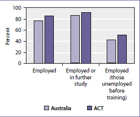 Employment outcomes after training, 2009