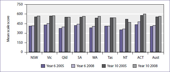 Mean scale scores in ICT literacy for years 6 and 10 students by states and territories, 2005 and 2008