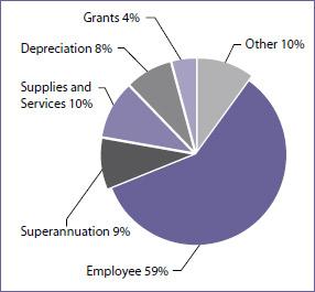 Expenses, 2009 - 10