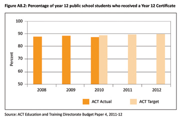 Figure A8.2: Percentage of year 12 public school students who received a Year 12 Certificate