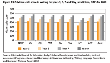 Figure A9.2: Mean scale score in writing for years 3, 5, 7 and 9 by jurisdiction, NAPLAN 2010
