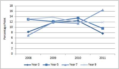 Figure A3.2: Learning achievement gap in numeracy, 2008 to 2011