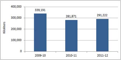 Graph showing water consumption in ACT public schools,2009 2010 to 2011 2012.