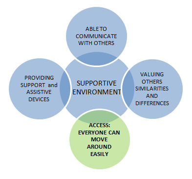 Venn diagram showing how the following are part of a supportive environment: able to communicate with others, providing support and assistive devices, access for eveyone to move around easily, and valuing others similarities and differences.