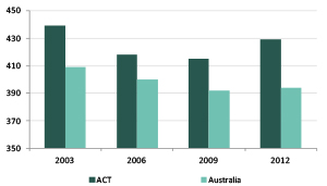 Graph showing mean scores of ACT and Australian year 6 students in science literacy, 2003-2012