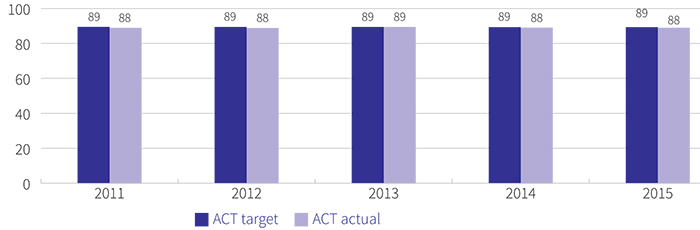 Figure showing percentage of year 12 public school students who received an ACT Senior Secondary Certificate, 2011 to 2015